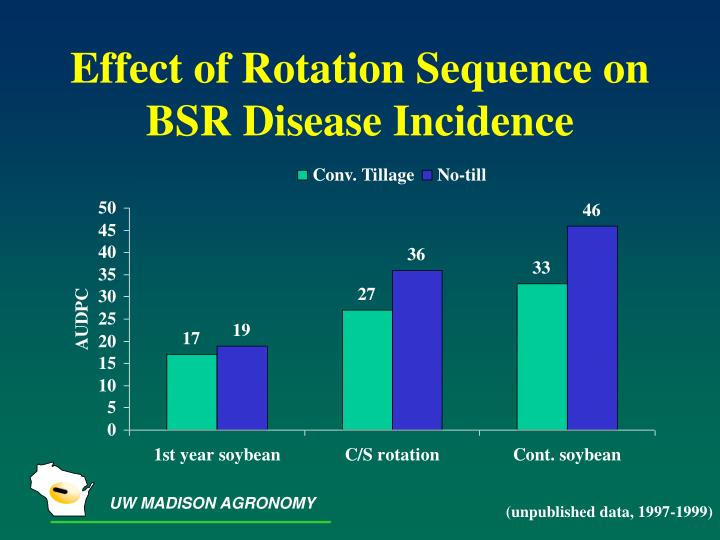 Effect of Rotation Sequence on BSR Disease Incidence