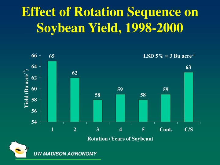 Effect of Rotation Sequence on Soybean Yield, 1998-2000