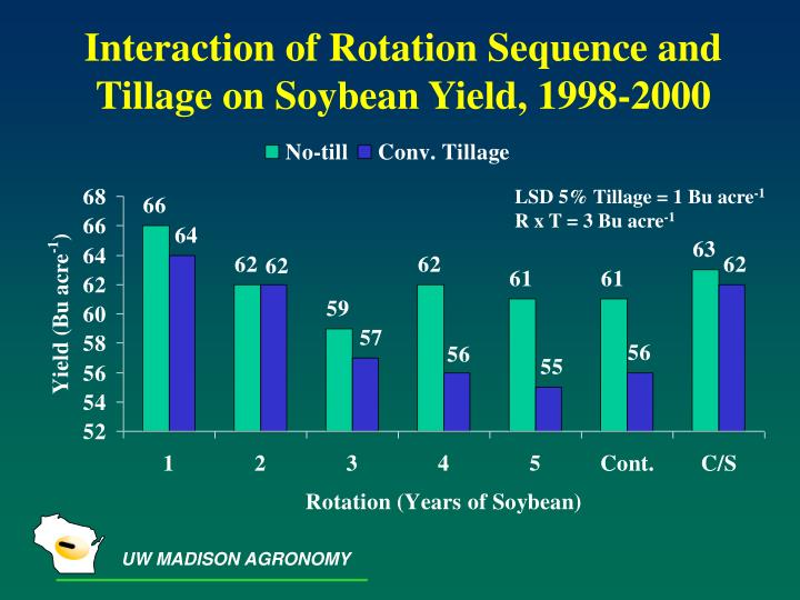 Interaction of Rotation Sequence and Tillage on Soybean Yield, 1998-2000