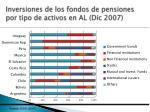 inversiones de los fondos de pensiones por tipo de activos en al dic 2007