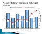 presi n tributaria y coeficiente de gini por regiones