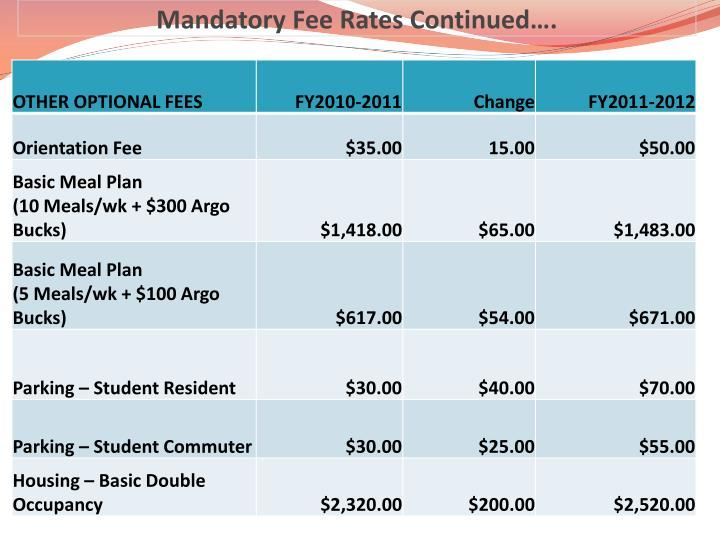 Mandatory Fee Rates Continued….
