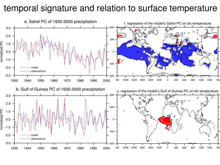 temporal signature and relation to surface temperature