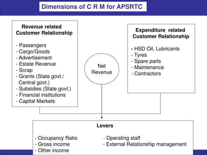 Dimensions of C R M for APSRTC
