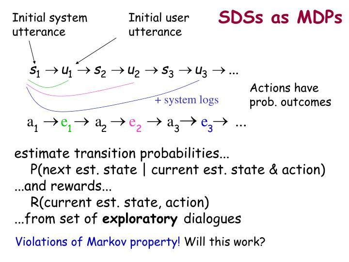 SDSs as MDPs