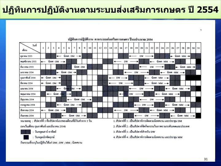 ปฏิทินการปฏิบัติงานตามระบบส่งเสริมการเกษตร ปี 2554