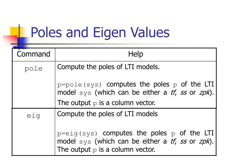 Poles and Eigen Values