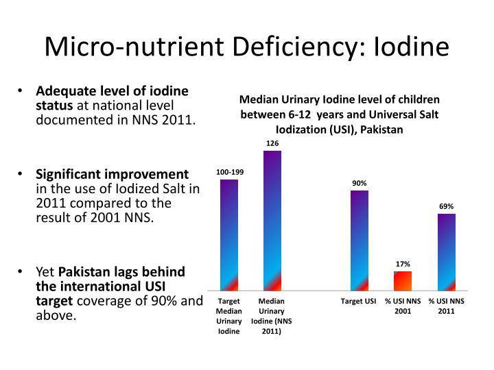 Micro-nutrient Deficiency: Iodine