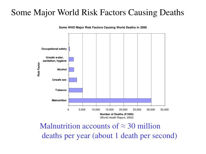 Some Major World Risk Factors Causing Deaths