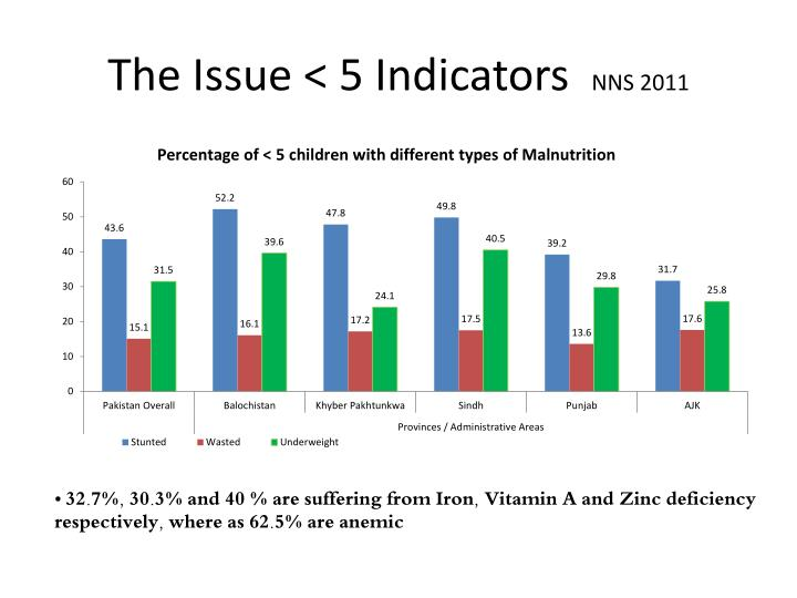 The Issue < 5 Indicators