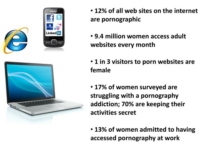 12% of all web sites on the internet are pornographic