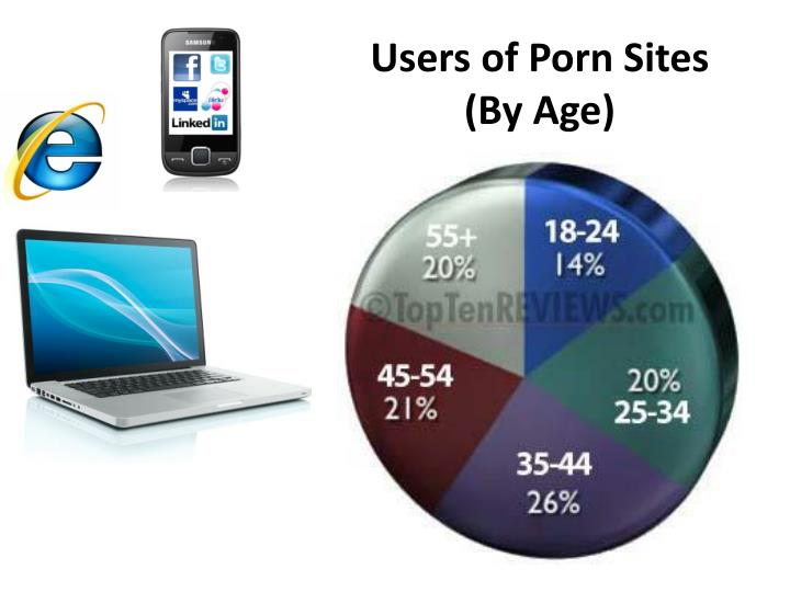 Users of Porn Sites (By Age)