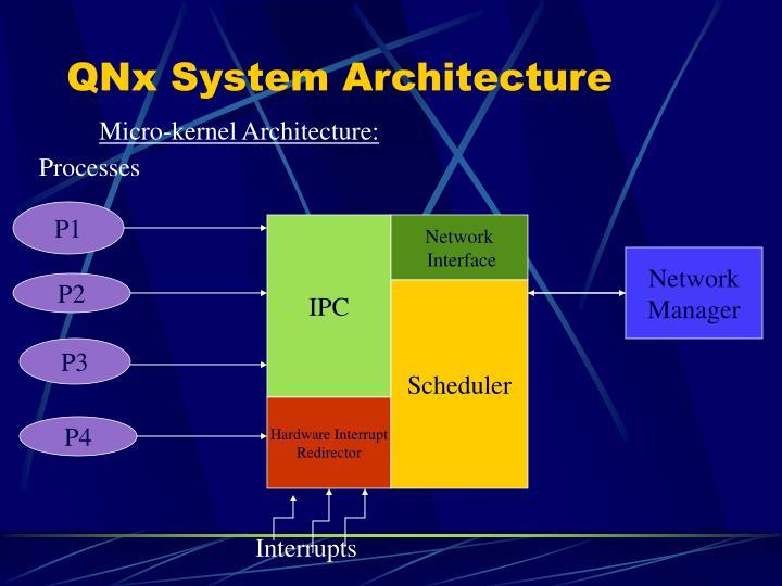 QNx System Architecture