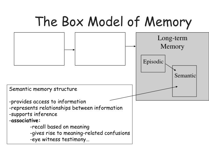 The Box Model of Memory