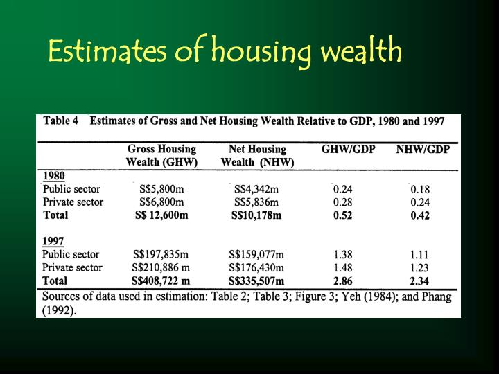 Estimates of housing wealth