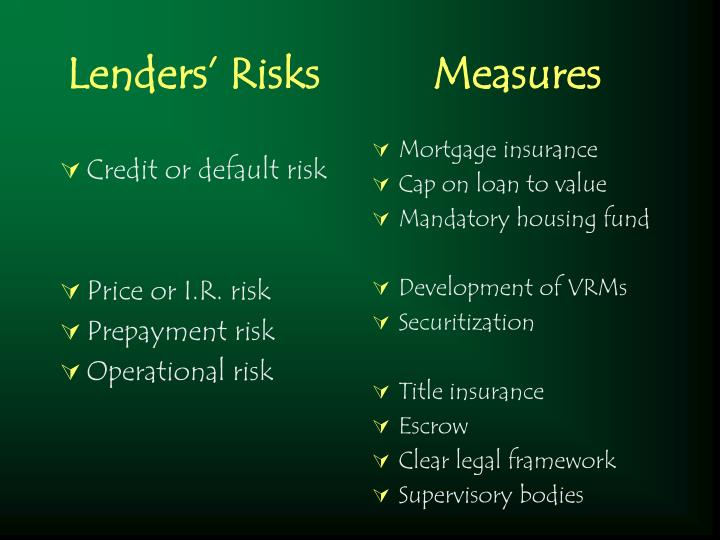 Lenders risks measures