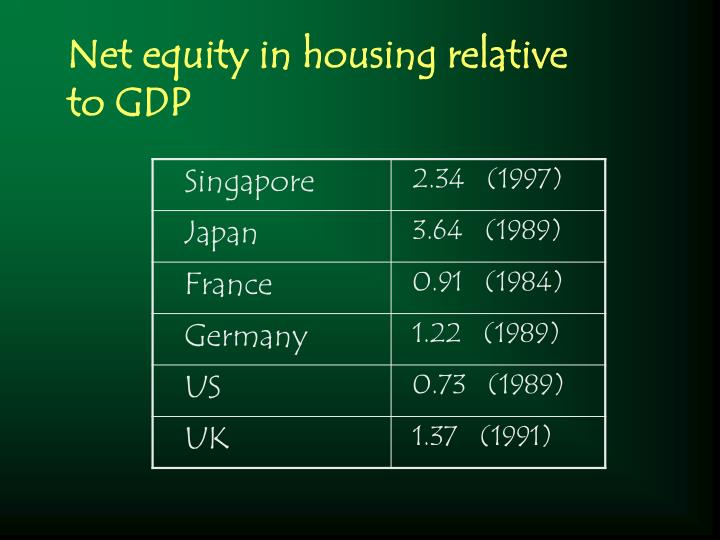 Net equity in housing relative to GDP