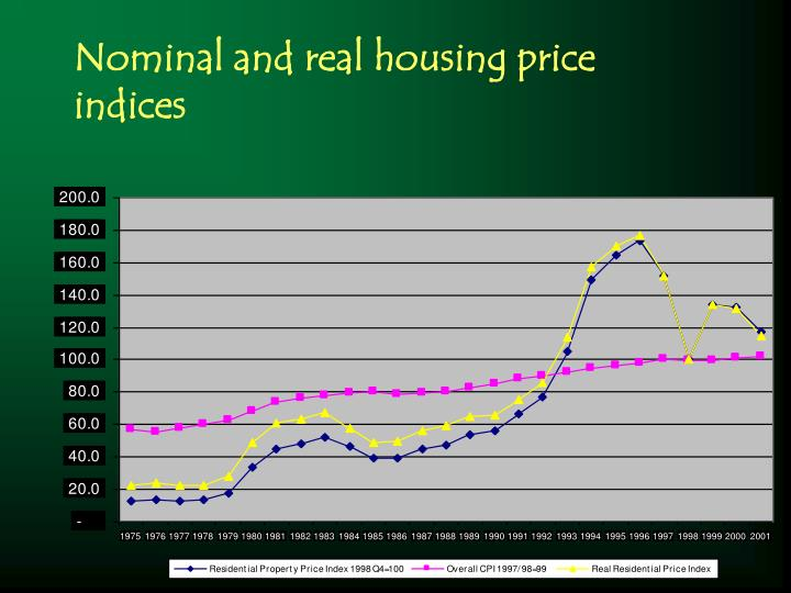 Nominal and real housing price indices