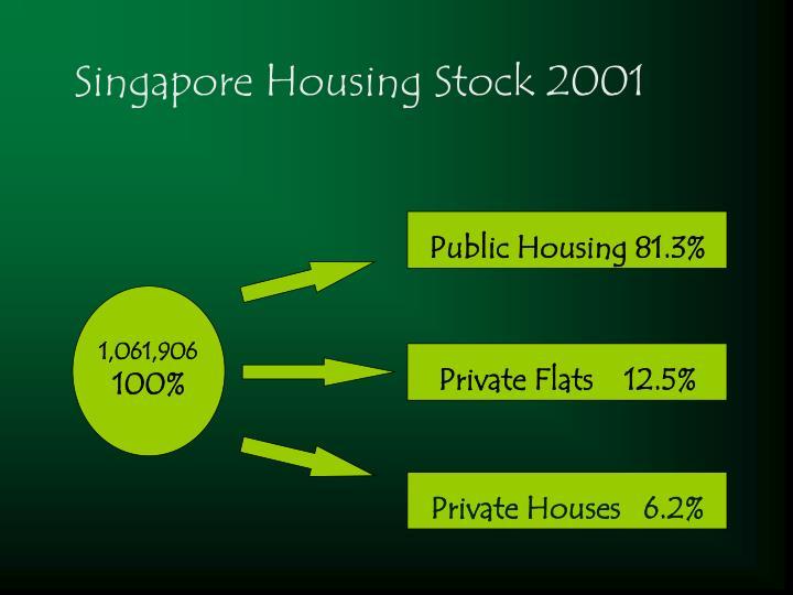 Public Housing 81.3%