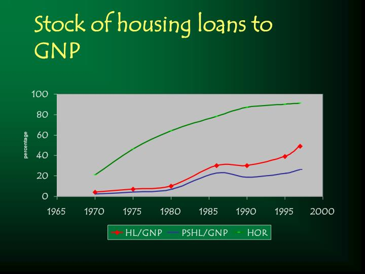 Stock of housing loans to GNP
