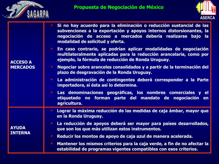 Propuesta de Negociación de México