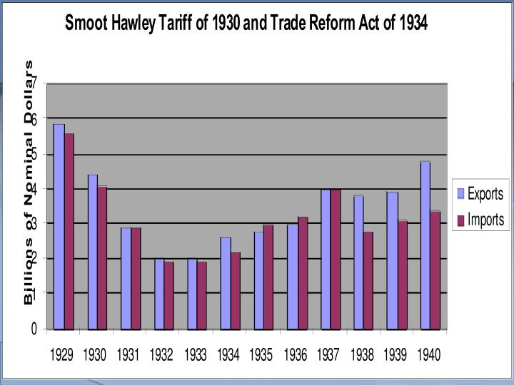 Hawley Smoot Tariff Graph