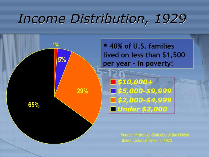 Income Distribution, 1929