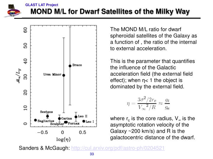 MOND M/L for Dwarf Satellites of the Milky Way