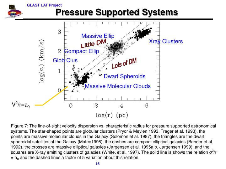 Pressure Supported Systems