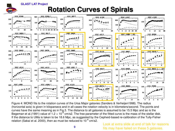 Rotation Curves of Spirals