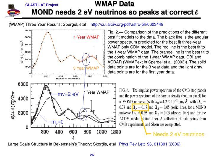 WMAP Data