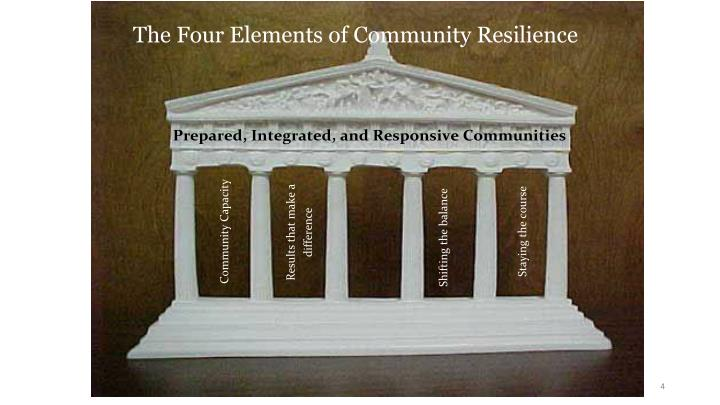 The Four Elements of Community Resilience