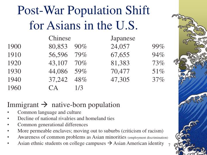Post-War Population Shift