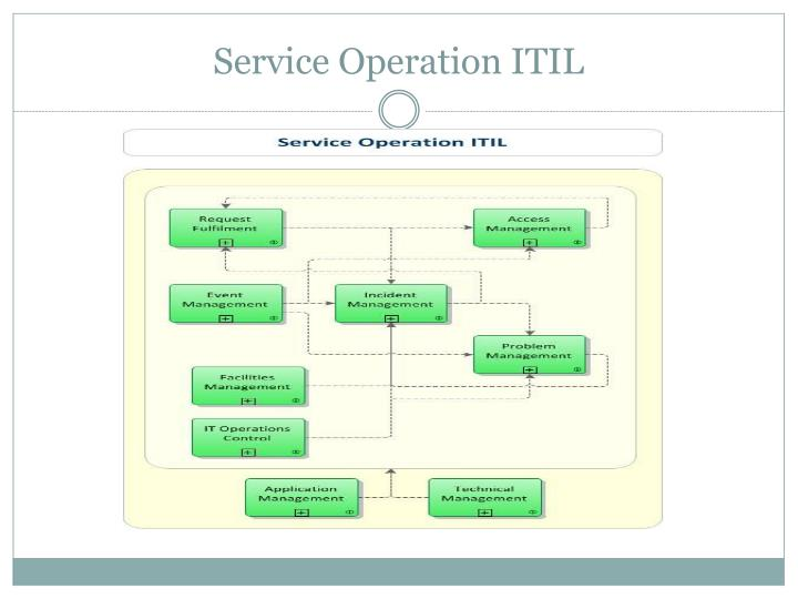 Service Operation ITIL