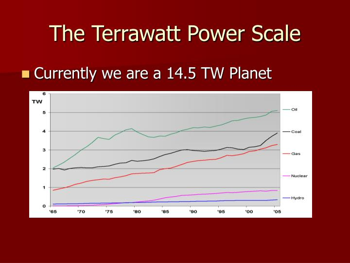 The Terrawatt Power Scale