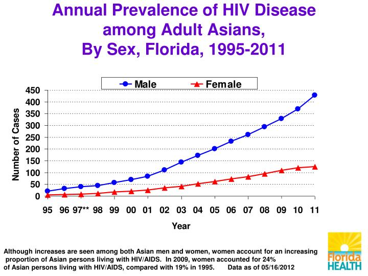 Annual Prevalence of HIV Disease