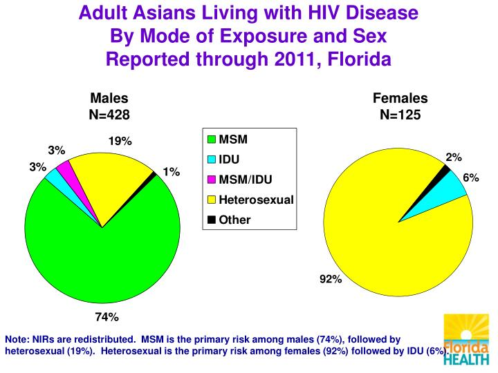 Adult Asians Living with HIV Disease