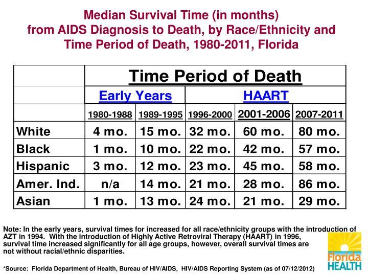 Median Survival Time (in months)