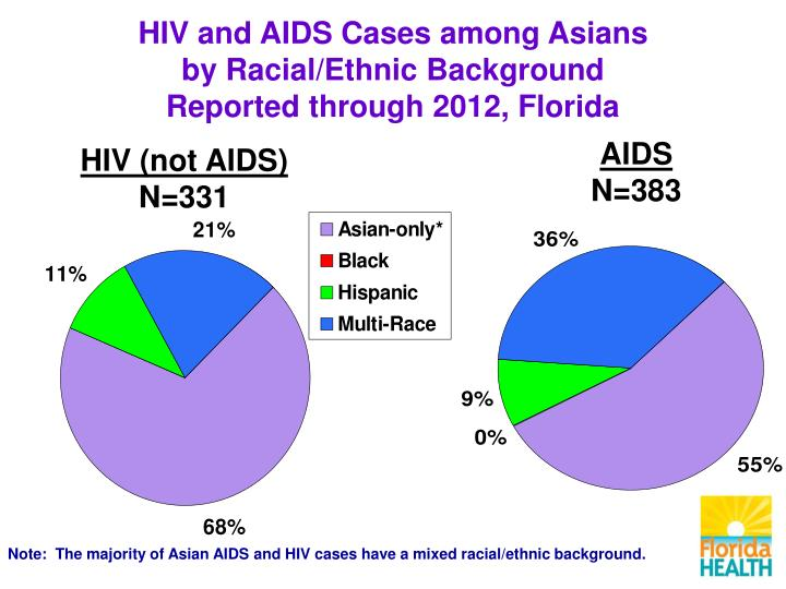 HIV and AIDS Cases among Asians