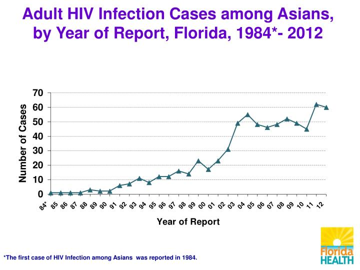 Adult HIV Infection Cases among Asians,
