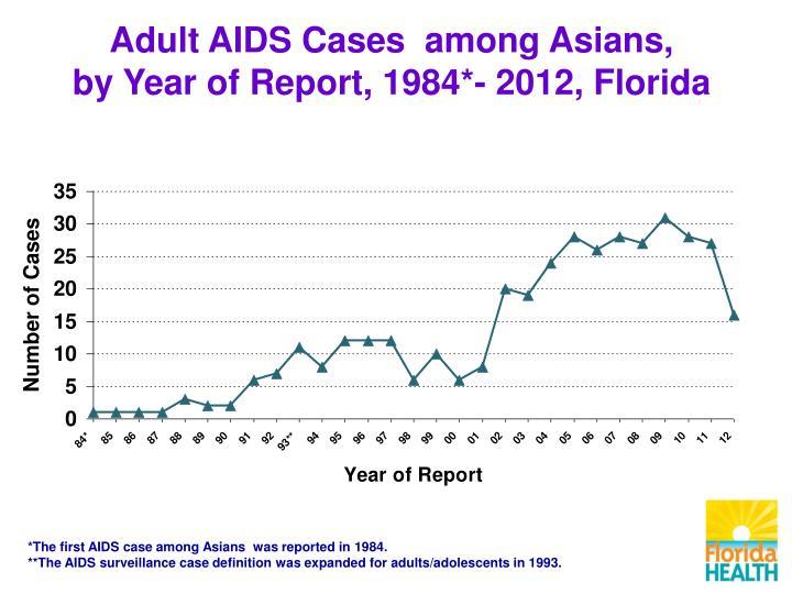 Adult AIDS Cases  among Asians,