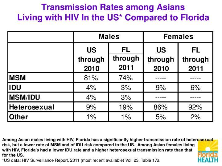 Transmission Rates among Asians
