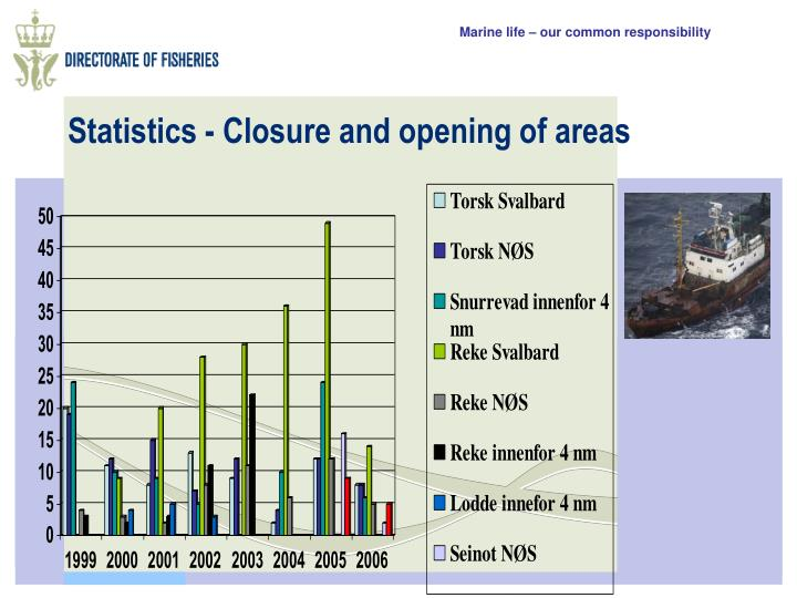 Statistics - Closure and opening of areas