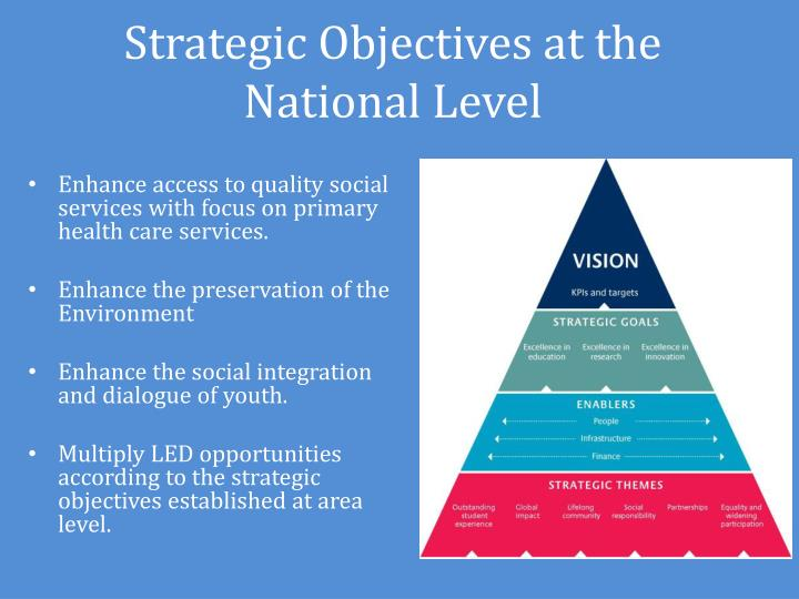 Strategic Objectives at the National Level