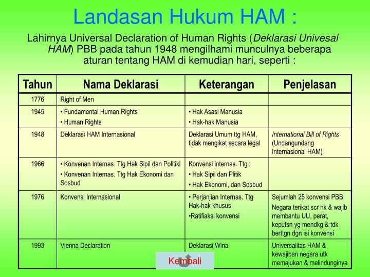 Lahirnya Universal Declaration of Human Rights (