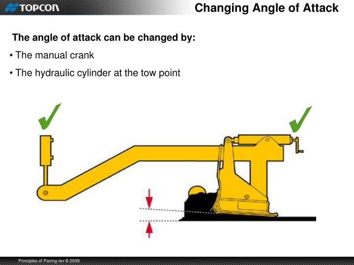 Changing Angle of Attack