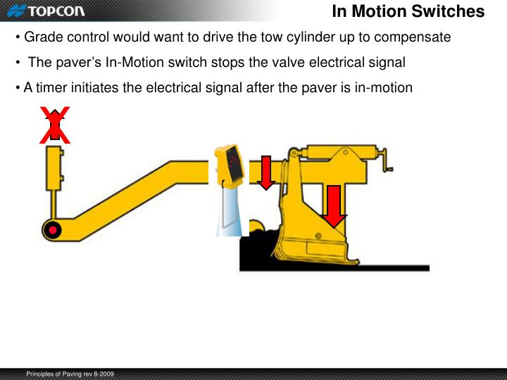 In Motion Switches
