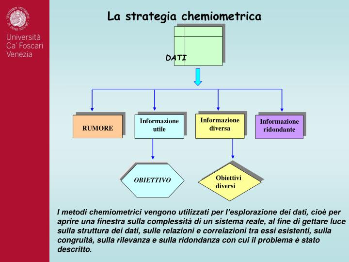 La strategia chemiometrica