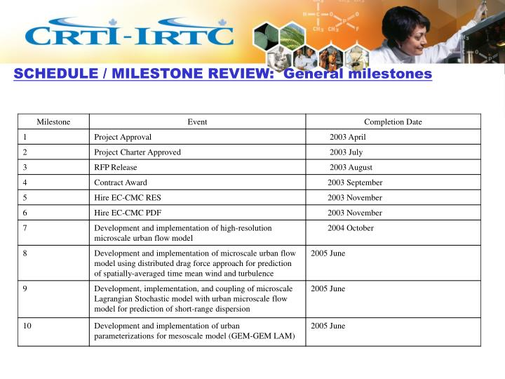 SCHEDULE / MILESTONE REVIEW:  General milestones