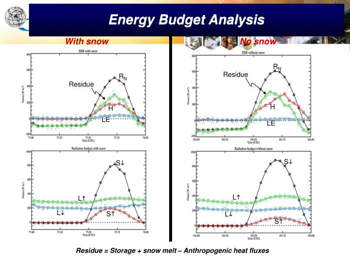 Energy Budget Analysis